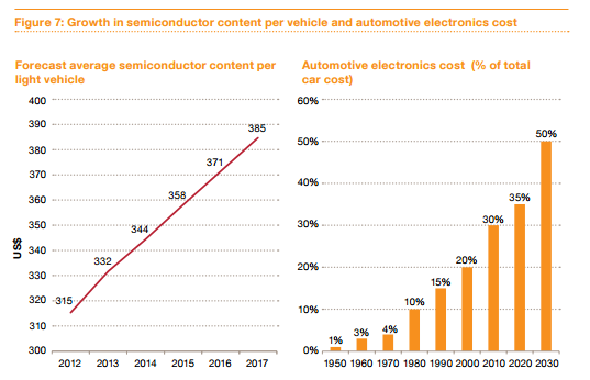 forecast average semiconductor content per vehicle