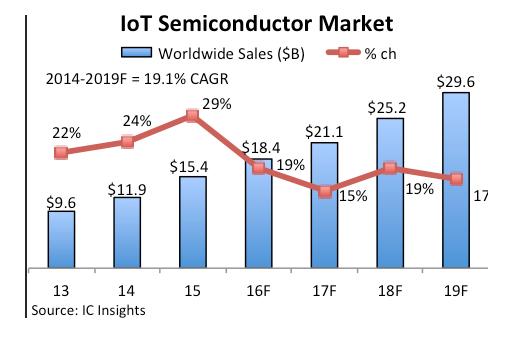 IoT semiconductor market
